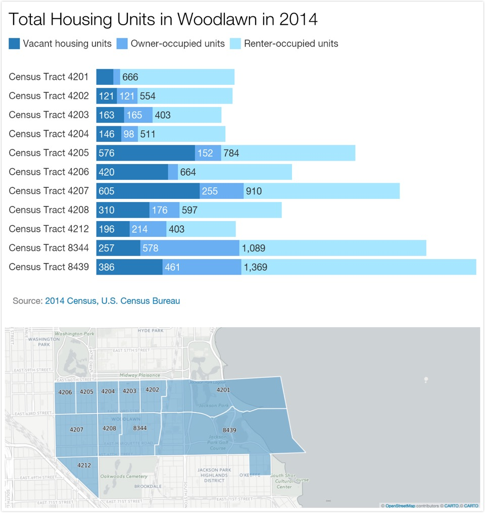 (All of the 11 census tracts in Woodlawn had fewer than 30 percent of owner-occupied housing in 2014. (Data from the U.S. Census Bureau, graphic by Yingxu Jane Hao/SJNN)