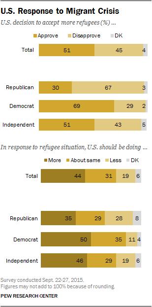 Pew-U.S. Response to Migrant Crisis